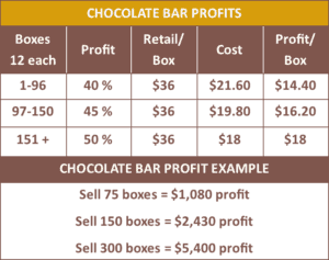 Betsy Ann Chocolates Candy Bar Fundraiser