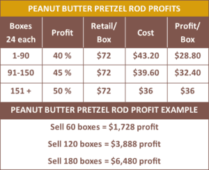 Betsy Ann Chocolates Peanut Butter Pretzel Rod Fundraiser